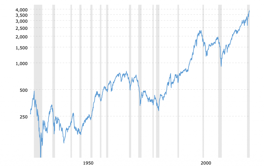 S&P 500 fondo grąža